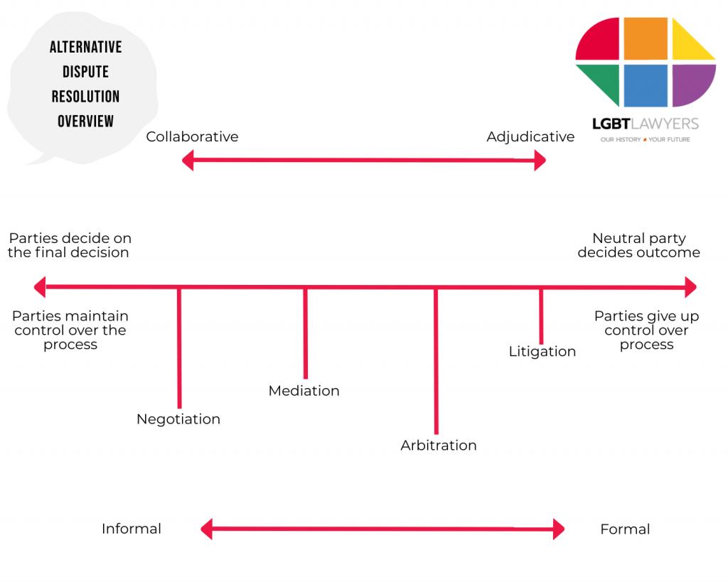 Alternative Dispute Resolution Diagram - LGBT Lawyers 3