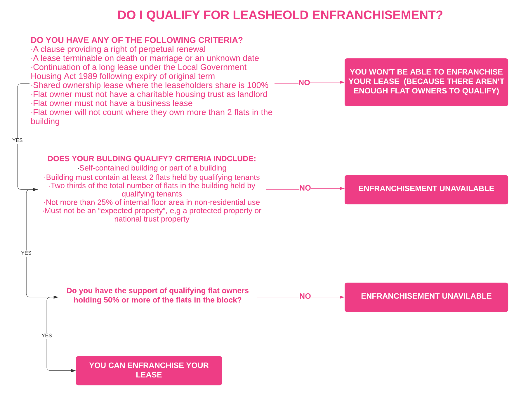 LGBT Lawyers Can I Enfranchise My Lease Flowchart