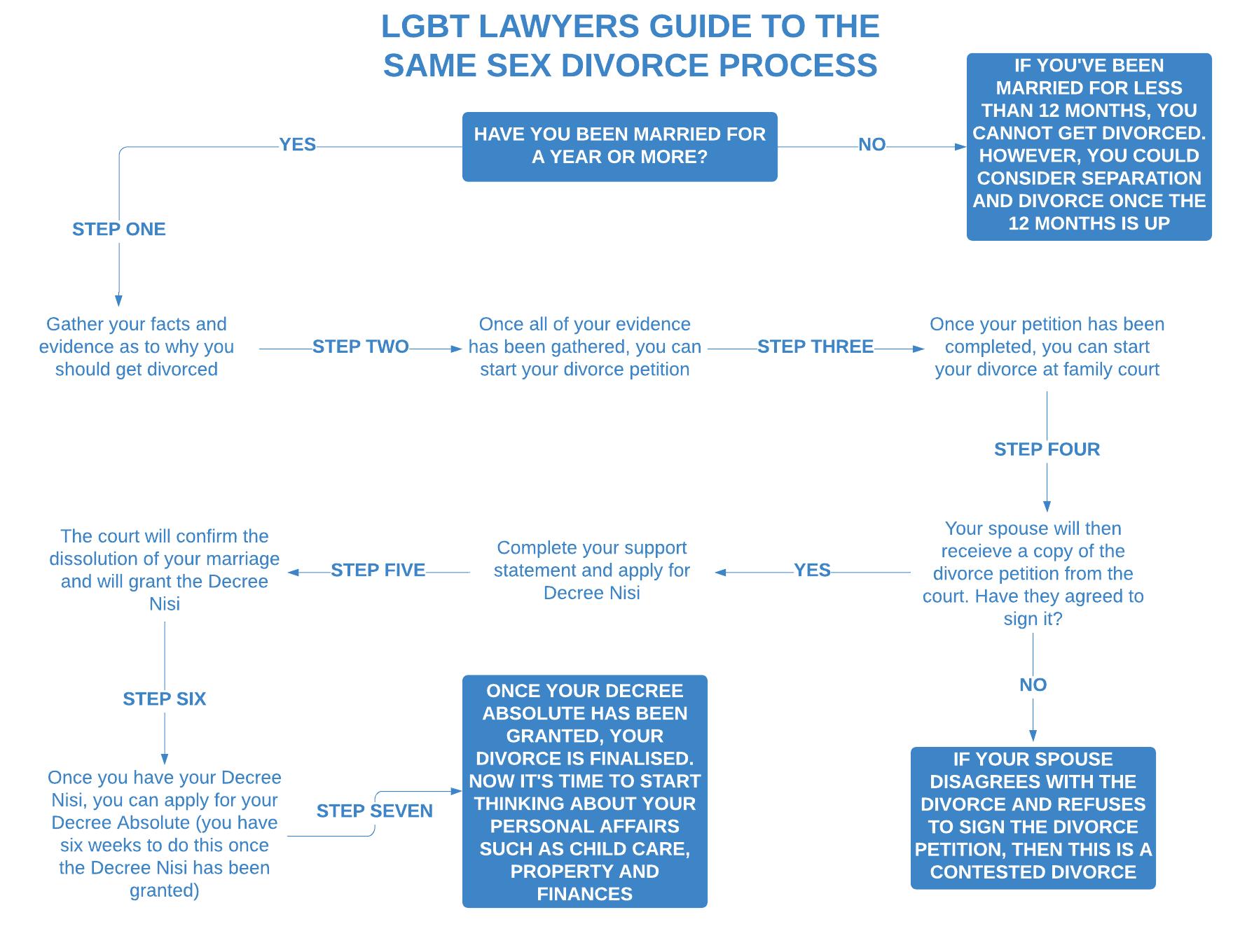 LGBT Lawyers Same Sex Divorce Process Flowchart