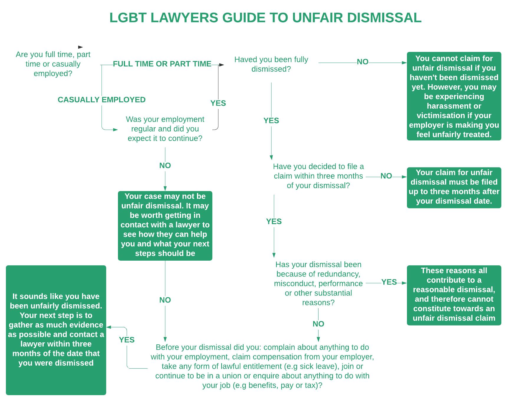 LGBT Lawyers Unfair Dismissal FlowChart