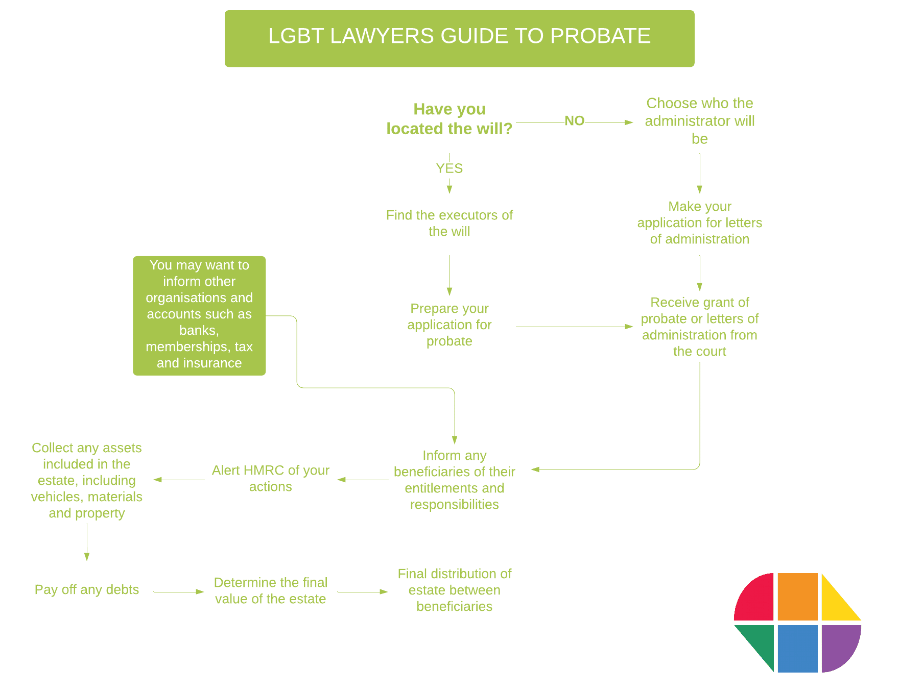 LGBT Lawyers guide to probate